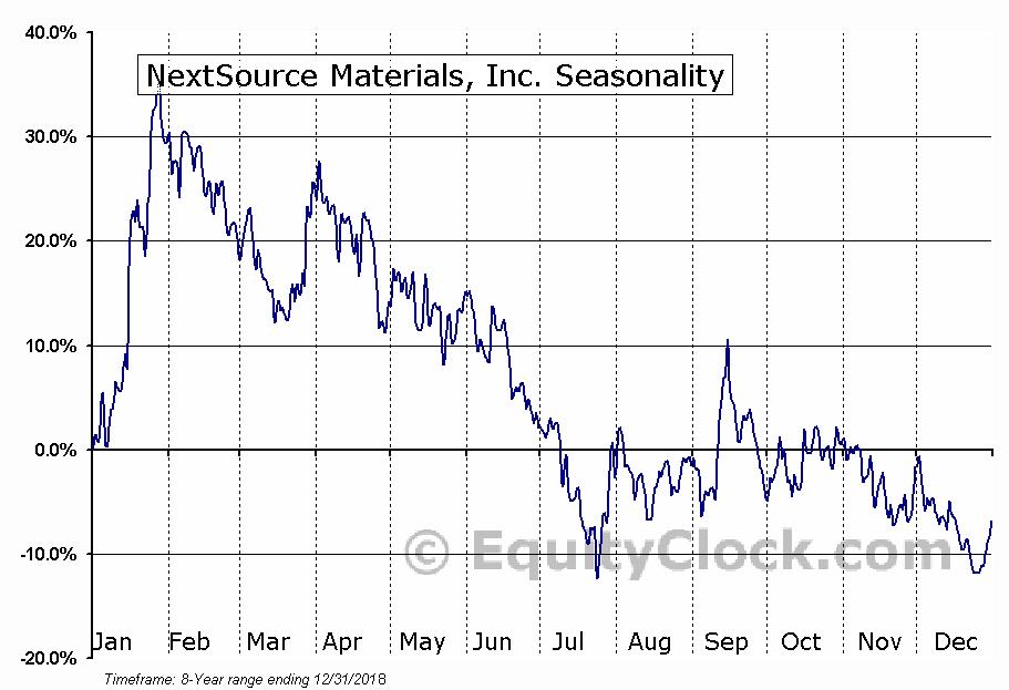 NextSource Materials (TSE:NEXT) Seasonal Chart