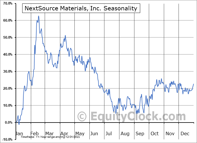 NextSource Materials, Inc. (TSE:NEXT.TO) Seasonal Chart