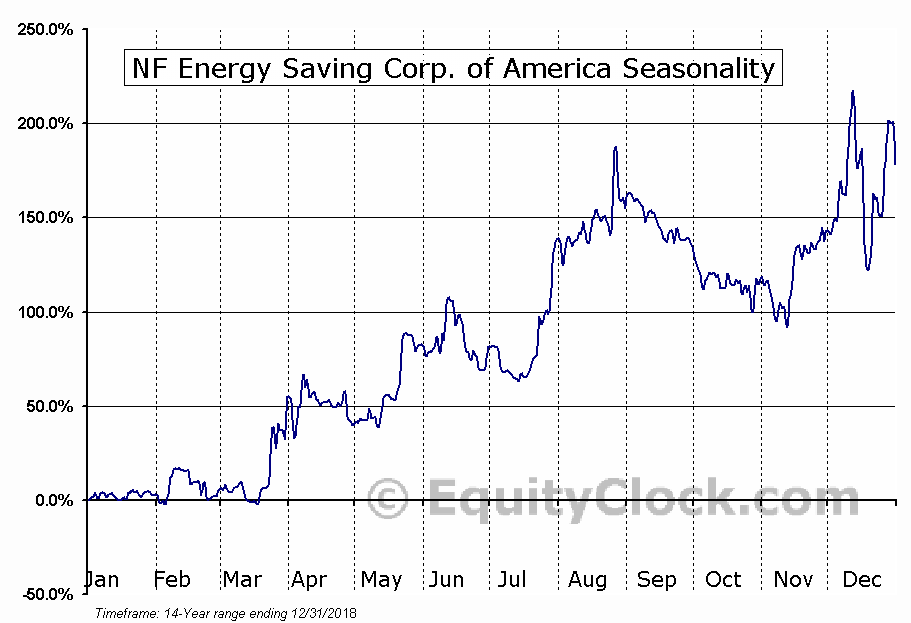 NF Energy Saving Corp. of America (NASD:NFEC) Seasonal Chart