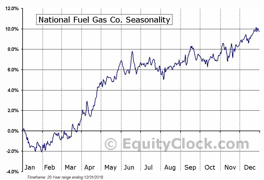National Fuel Gas Co. (NYSE:NFG) Seasonal Chart