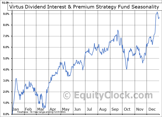 NFJ Dividend Interest & Premium Strategy Fund (NYSE:NFJ) Seasonal Chart