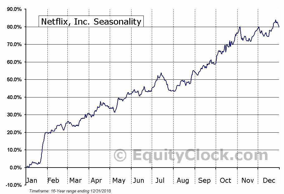 Netflix, Inc. (NASDAQ:NFLX) Seasonal Chart