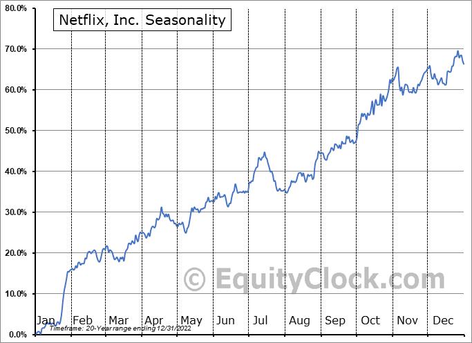 Netflix, Inc. (NASD:NFLX) Seasonal Chart