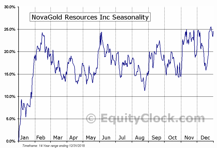 NovaGold Resources Inc (AMEX:NG) Seasonal Chart