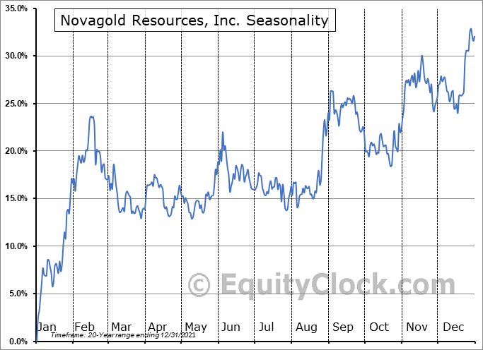 Novagold Resources, Inc. (TSE:NG.TO) Seasonal Chart