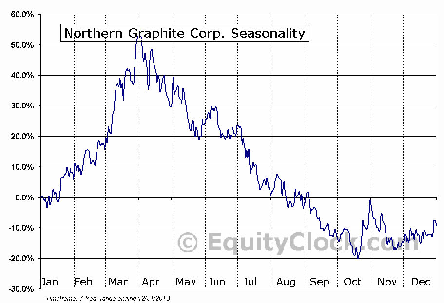 Northern Graphite Corp. (TSXV:NGC.V) Seasonal Chart