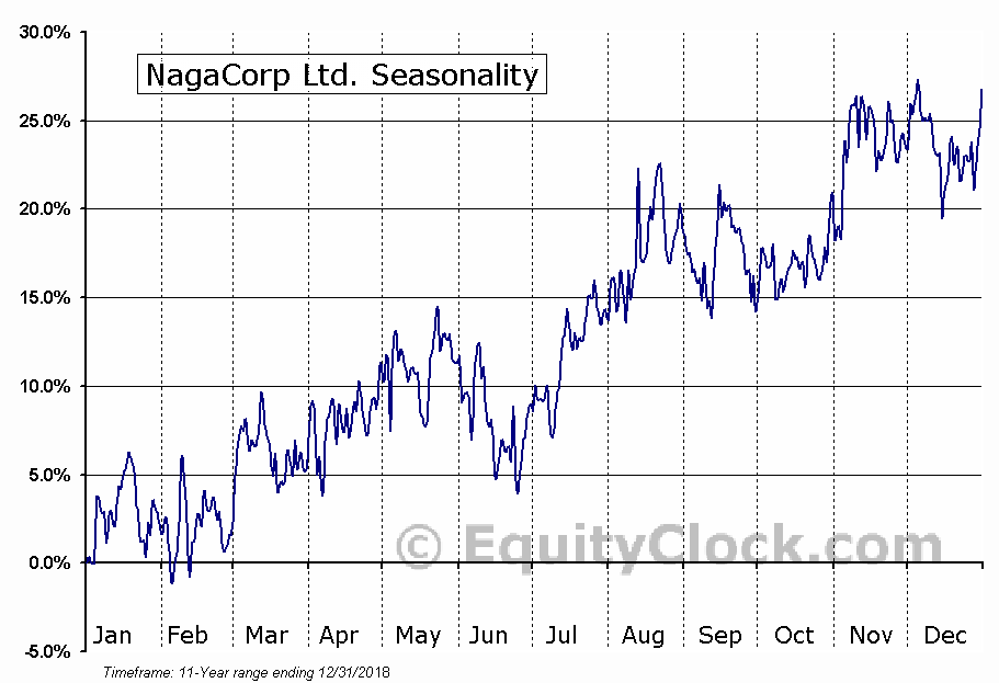 NagaCorp Ltd. (OTCMKT:NGCRF) Seasonal Chart