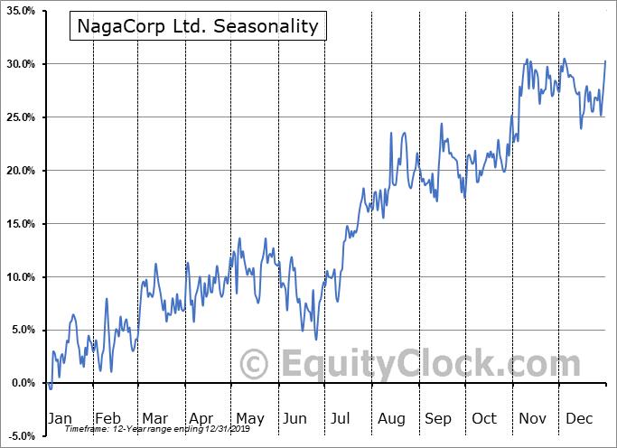NagaCorp Ltd. (OTCMKT:NGCRF) Seasonal Chart