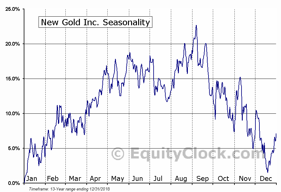 New Gold Inc. (AMEX:NGD) Seasonal Chart
