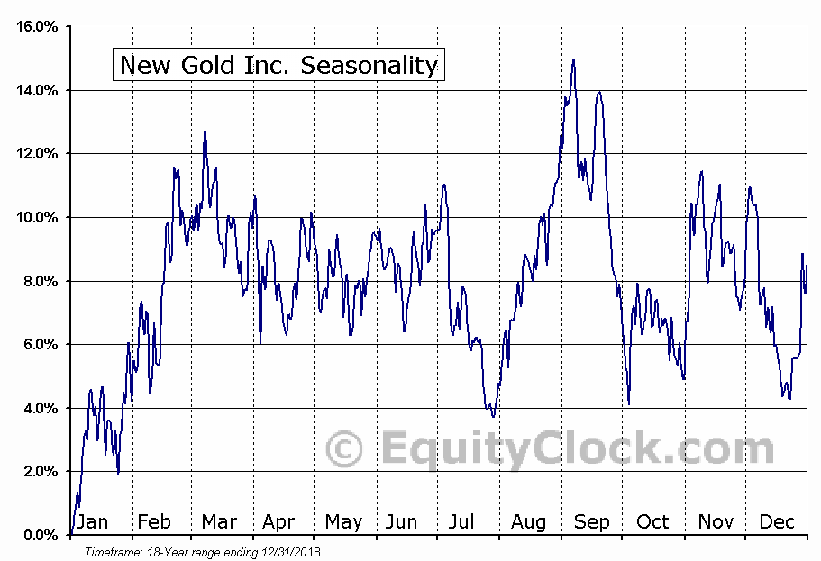 New Gold Inc.  (TSE:NGD) Seasonal Chart
