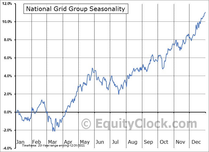 National Grid Group (NYSE:NGG) Seasonal Chart