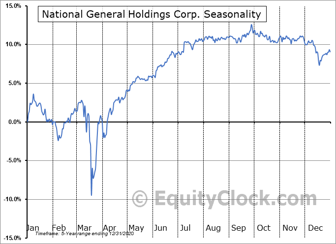 National General Holdings Corp. (NASD:NGHCO) Seasonal Chart