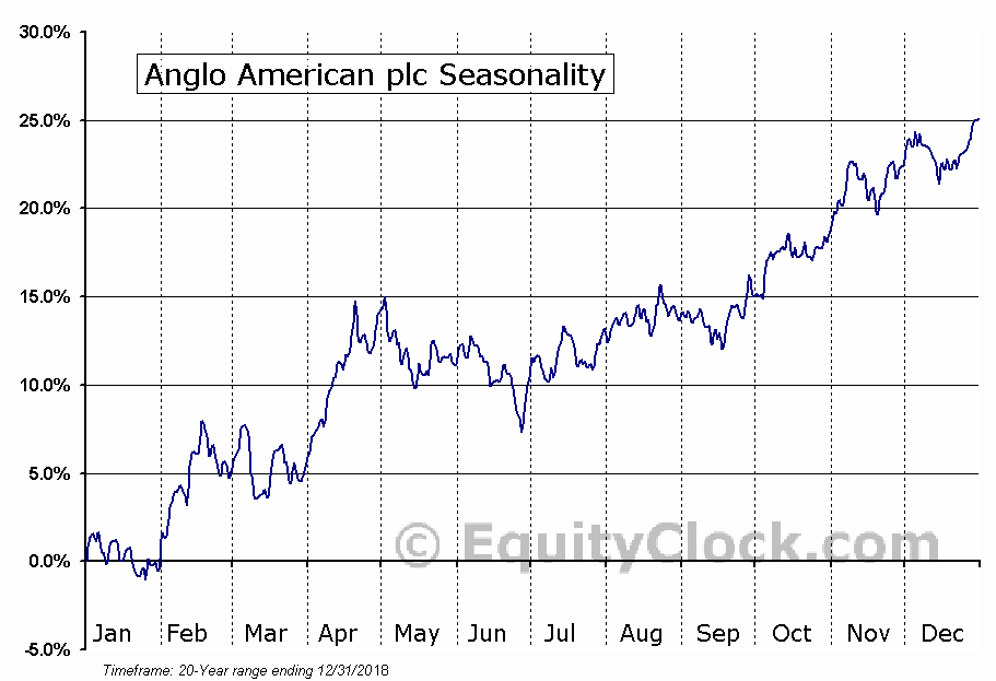 Anglo American plc (OTCMKT:NGLOY) Seasonal Chart