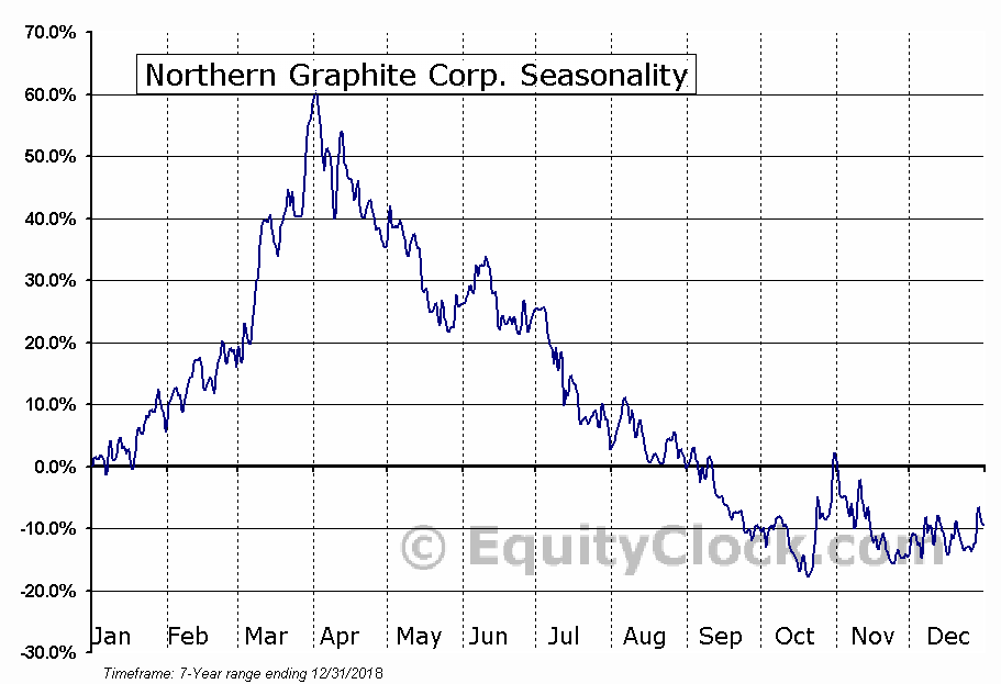 Northern Graphite Corp. (OTCMKT:NGPHF) Seasonal Chart