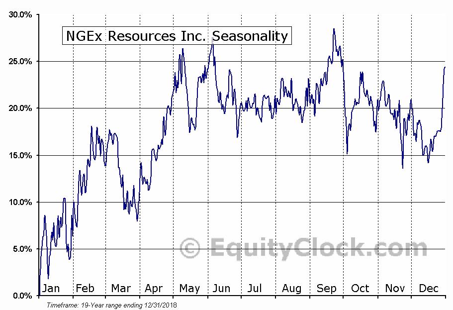 NGEx Resources (TSE:NGQ) Seasonal Chart