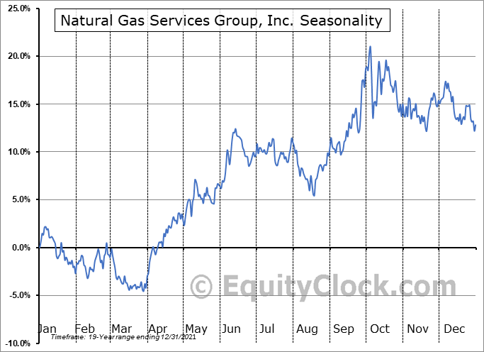 Natural Gas Services Group, Inc. (NYSE:NGS) Seasonal Chart