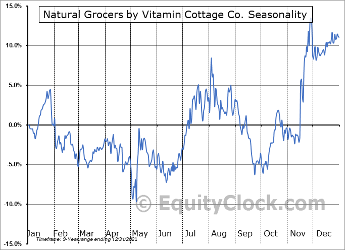 Natural Grocers by Vitamin Cottage Co. (NYSE:NGVC) Seasonal Chart