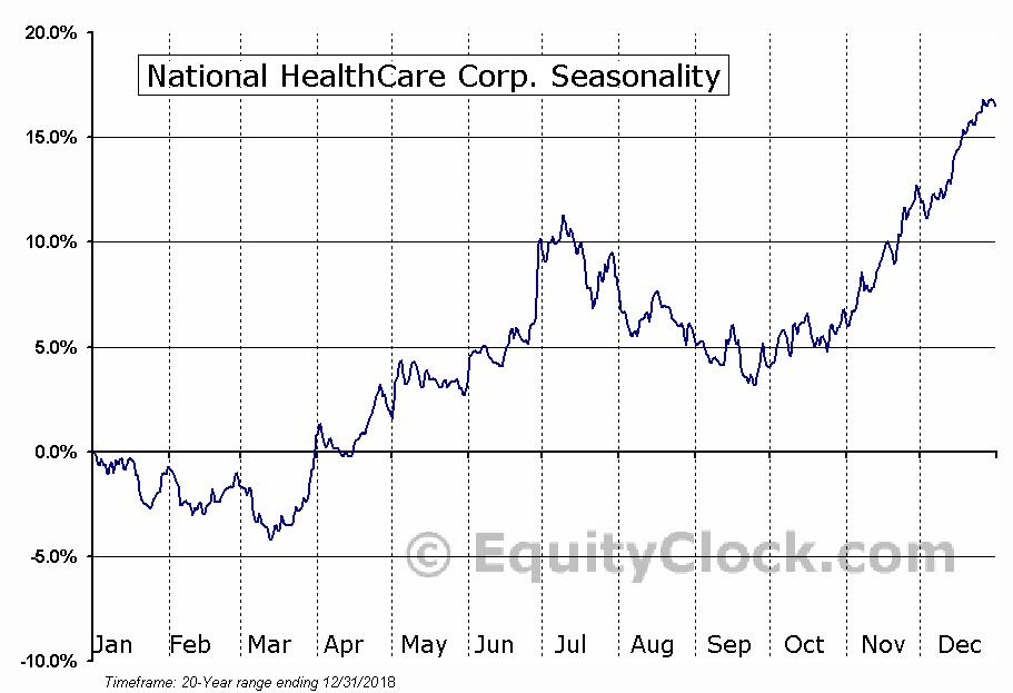 National HealthCare Corp. (AMEX:NHC) Seasonal Chart