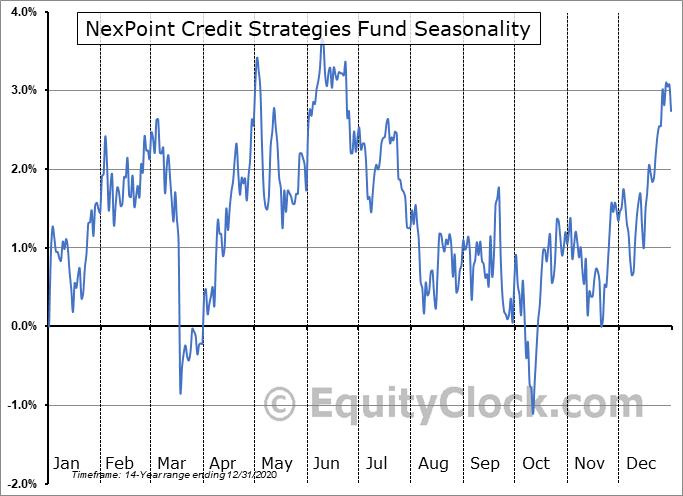 NexPoint Credit Strategies Fund (NYSE:NHF) Seasonal Chart