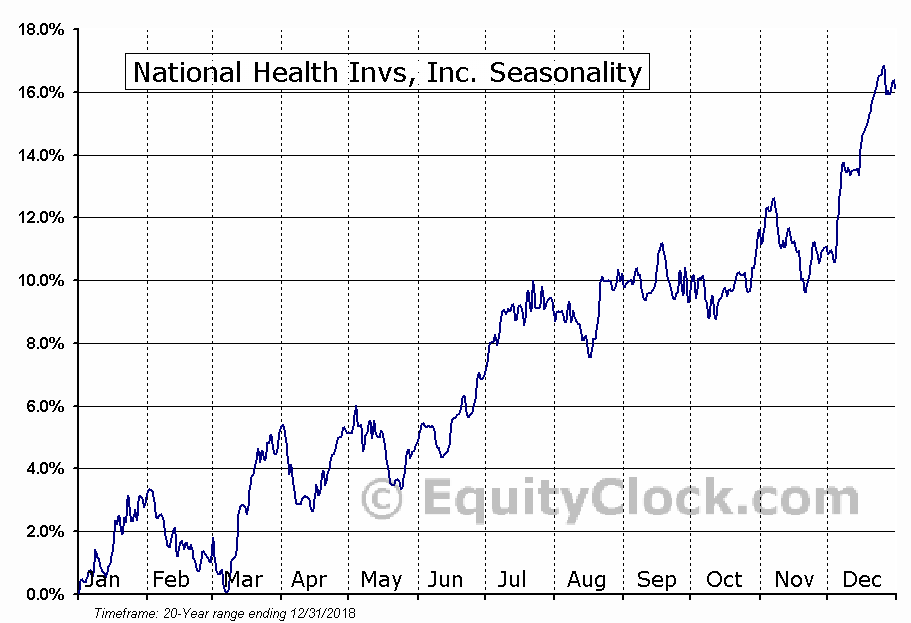 National Health Invs, Inc. (NYSE:NHI) Seasonal Chart