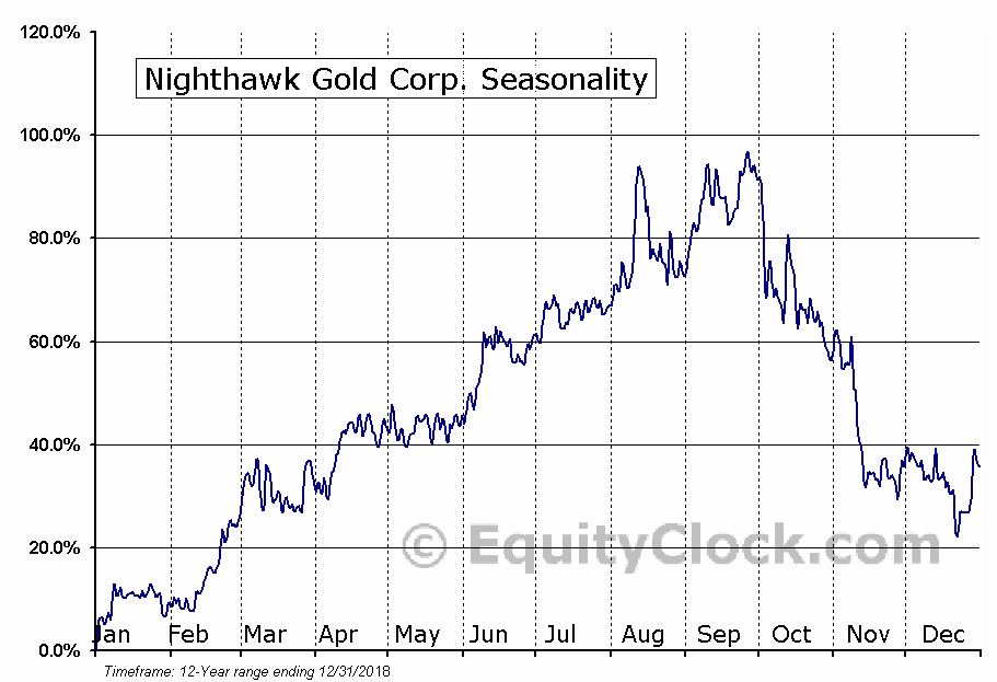 Nighthawk Gold (TSE:NHK) Seasonal Chart