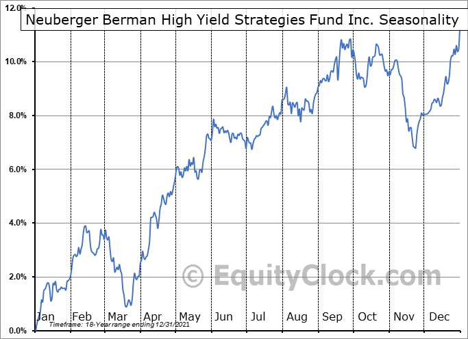 Neuberger Berman High Yield Strategies Fund Inc. (AMEX:NHS) Seasonal Chart