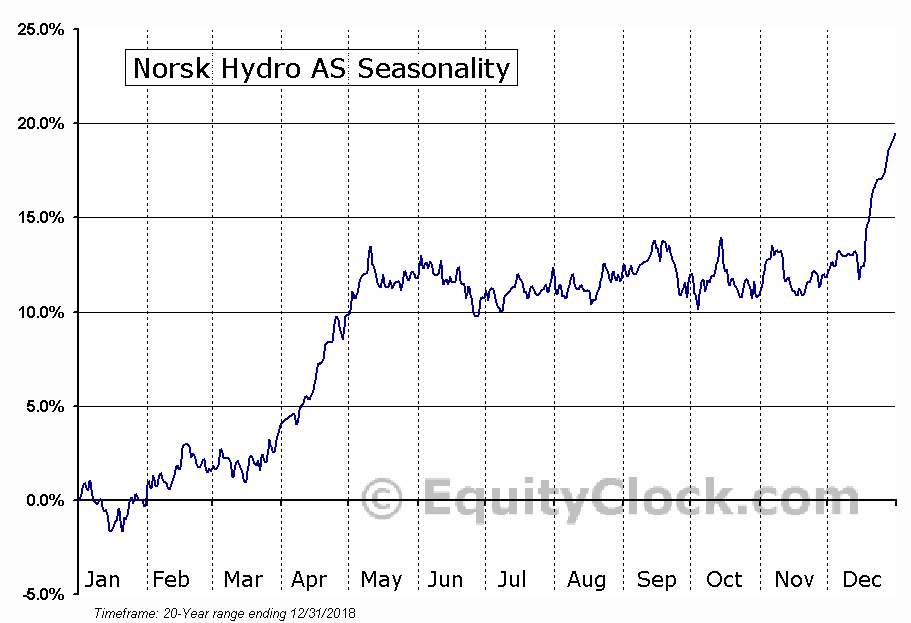 Norsk Hydro AS (OTCMKT:NHYDY) Seasonal Chart
