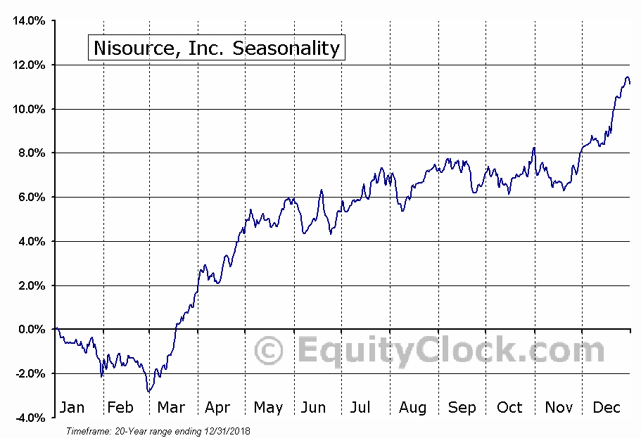 Nisource, Inc. (NYSE:NI) Seasonal Chart