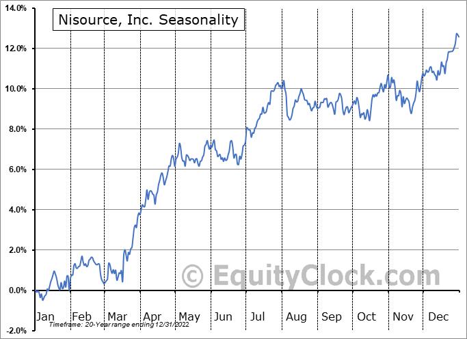 Nisource, Inc. (NYSE:NI) Seasonal Chart