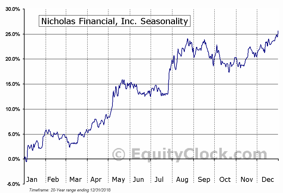 Nicholas Financial, Inc. (NASD:NICK) Seasonal Chart
