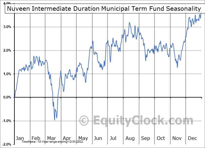 Nuveen Intermediate Duration Municipal Term Fund (NYSE:NID) Seasonal Chart