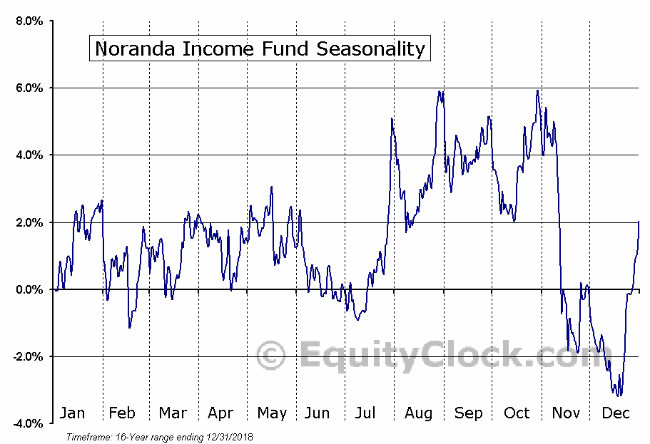 Noranda Income Fund (TSE:NIF/UN.TO) Seasonal Chart