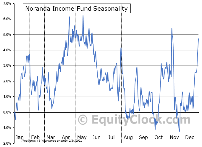 Noranda Income Fund (TSE:NIF/UN.TO) Seasonal Chart