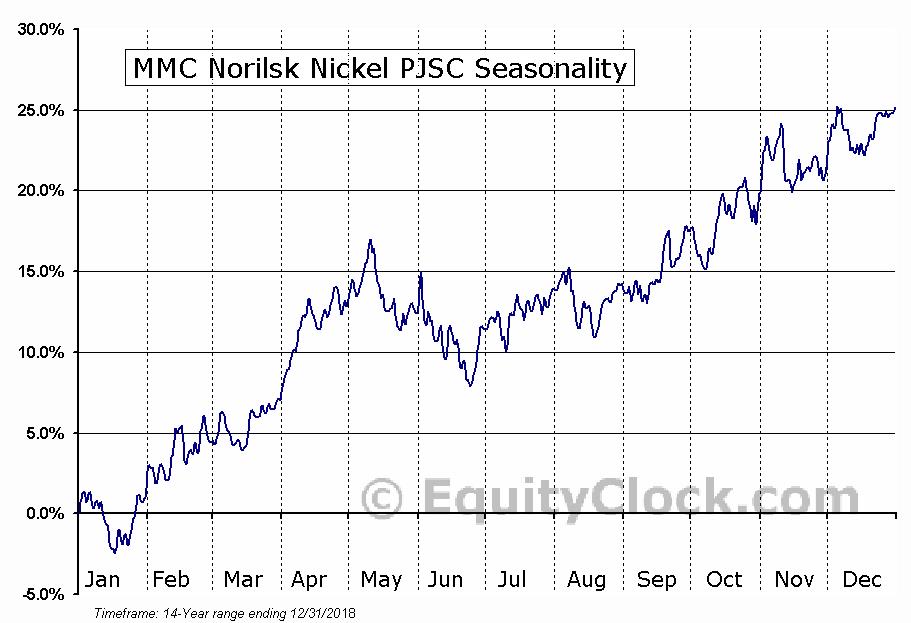 MMC Norilsk Nickel PJSC (OTCMKT:NILSY) Seasonal Chart