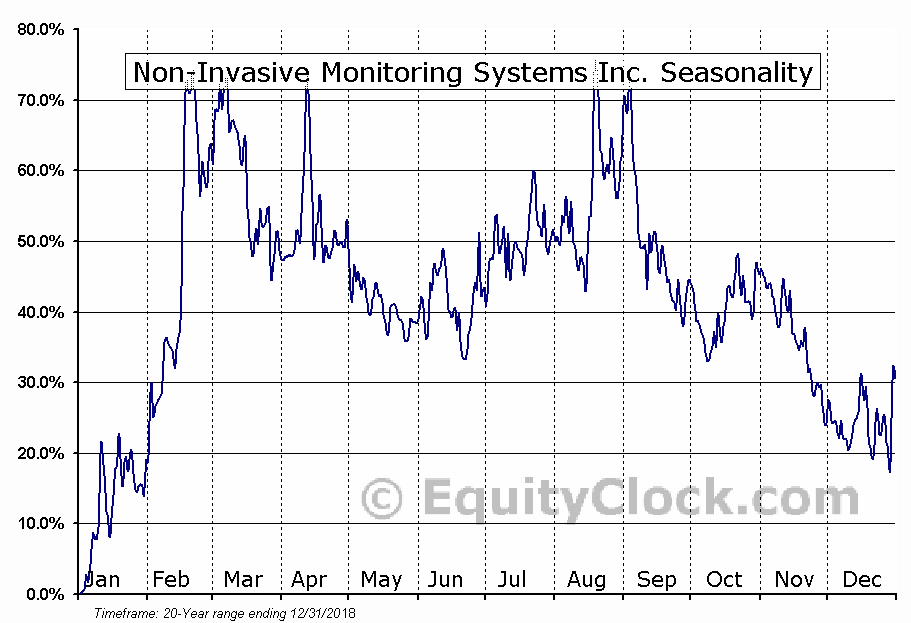Non-Invasive Monitoring Systems Inc. (OTCMKT:NIMU) Seasonal Chart
