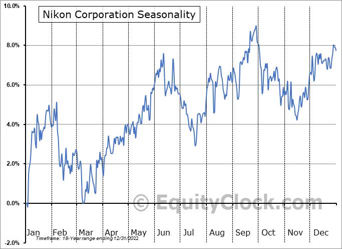 Nikon Corporation (OTCMKT:NINOY) Seasonal Chart
