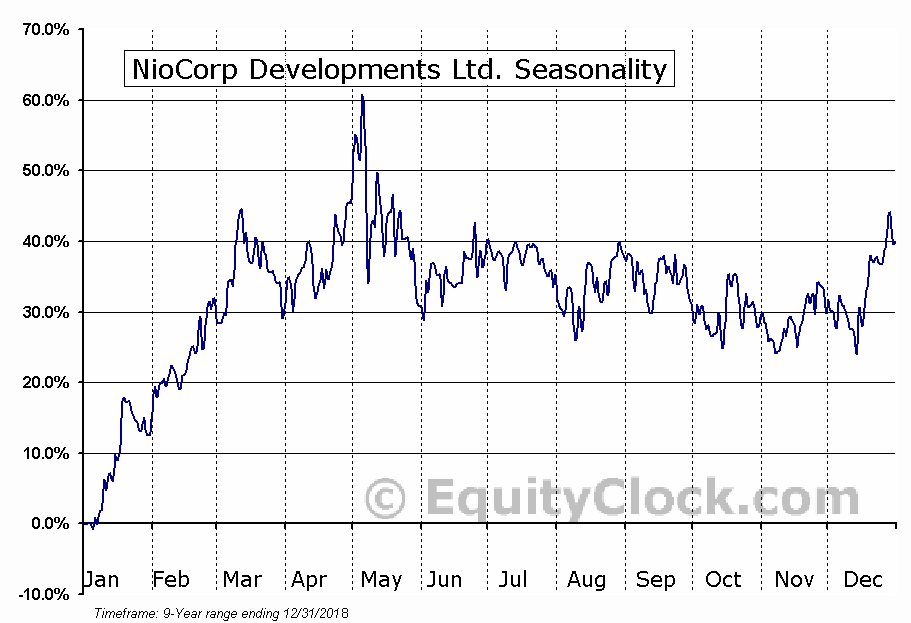 NioCorp Developments Ltd. (OTCMKT:NIOBF) Seasonal Chart