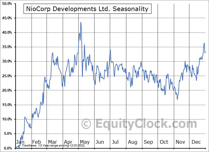 NioCorp Developments Ltd. (OTCMKT:NIOBF) Seasonal Chart