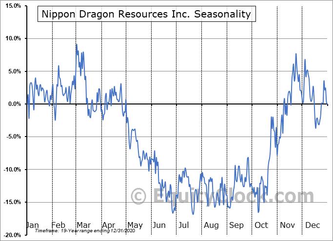 Nippon Dragon Resources Inc. (TSXV:NIP.V) Seasonal Chart