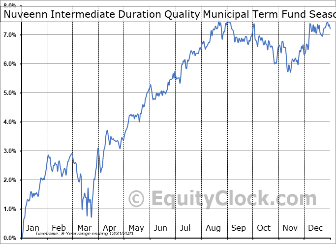 Nuveenn Intermediate Duration Quality Municipal Term Fund (NYSE:NIQ) Seasonal Chart