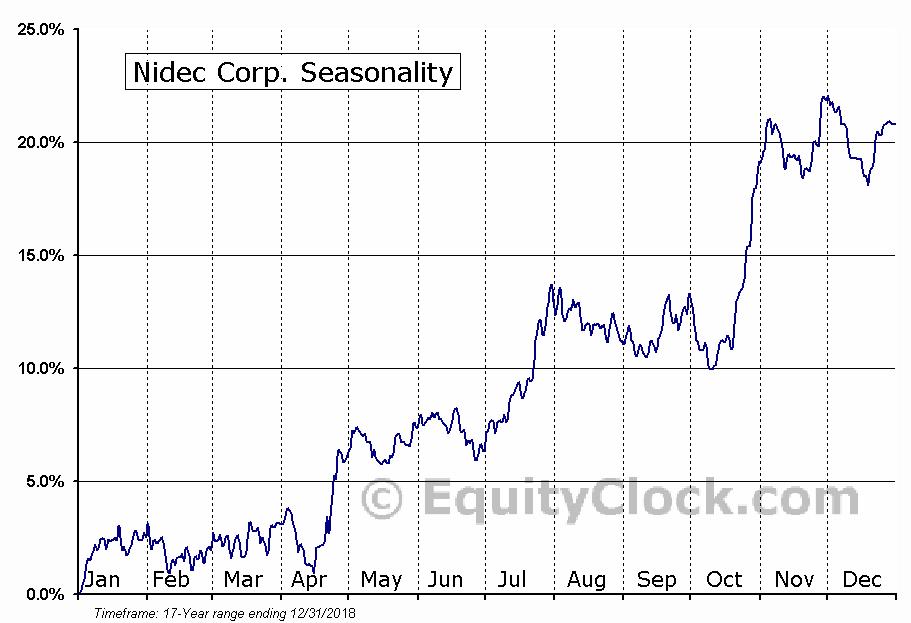 Nidec Corp. (OTCMKT:NJDCY) Seasonal Chart