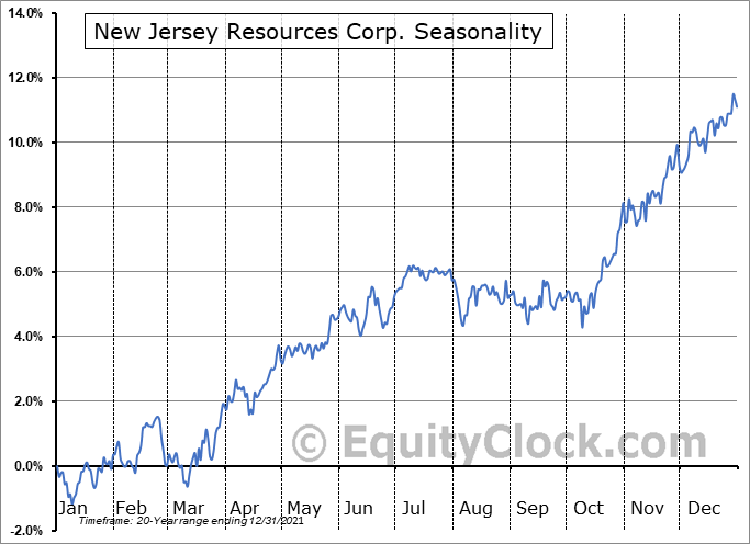 New Jersey Resources Corp. (NYSE:NJR) Seasonal Chart