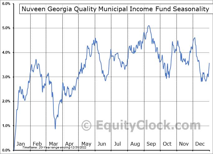 Nuveen Georgia Quality Municipal Income Fund (NYSE:NKG) Seasonal Chart