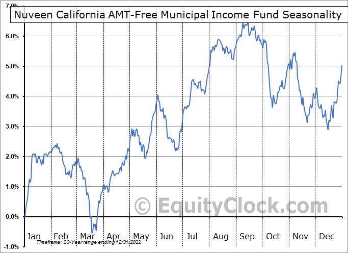 Nuveen California AMT-Free Municipal Income Fund (NYSE:NKX) Seasonal Chart