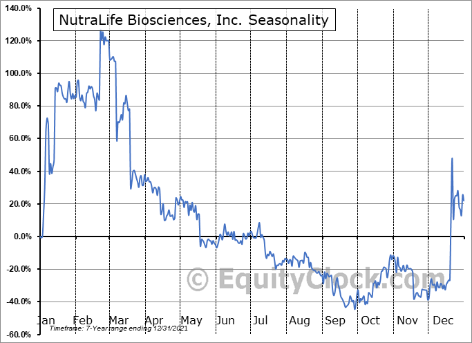 NutraLife Biosciences, Inc. (OTCMKT:NLBS) Seasonal Chart