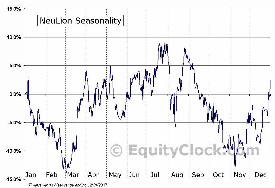 NeuLion (TSE:NLN) Seasonal Chart