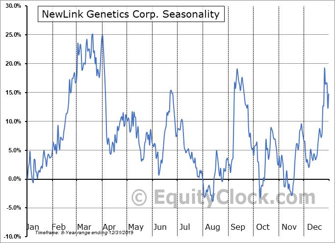 NewLink Genetics Corp. (NASD:NLNK) Seasonal Chart