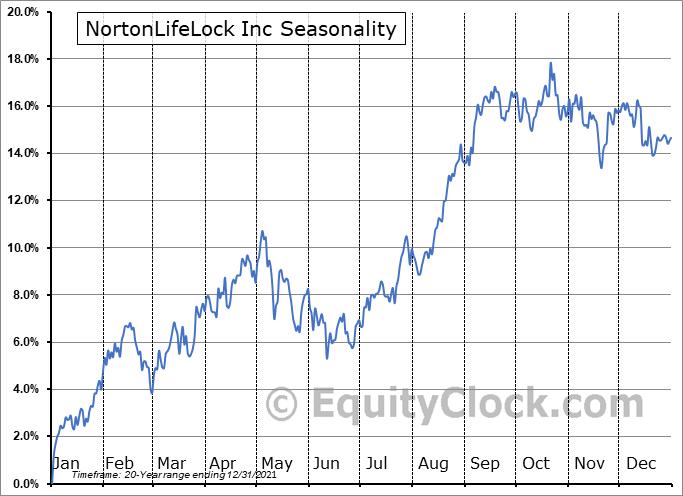 NortonLifeLock Inc (NASD:NLOK) Seasonal Chart