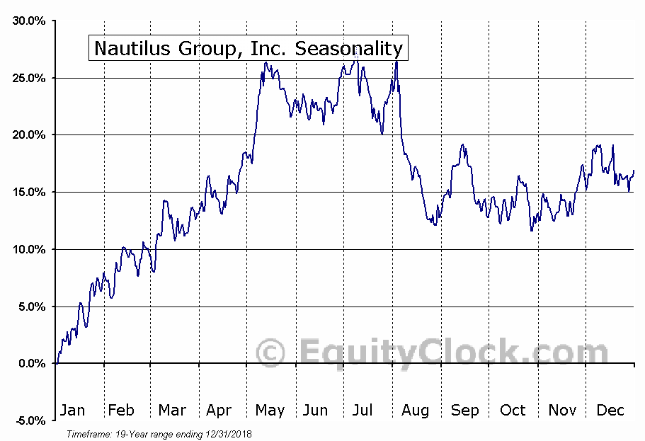 Nautilus Group, Inc. (NYSE:NLS) Seasonal Chart