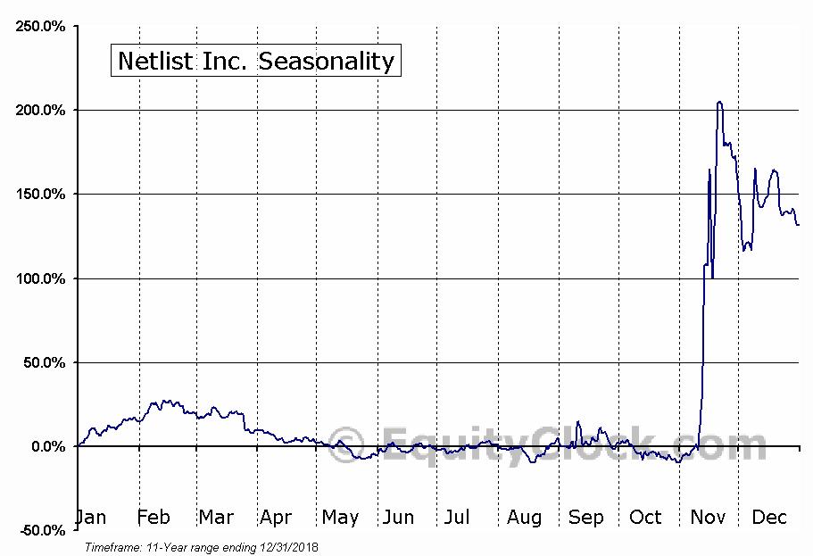 Netlist Inc. (NASD:NLST) Seasonal Chart